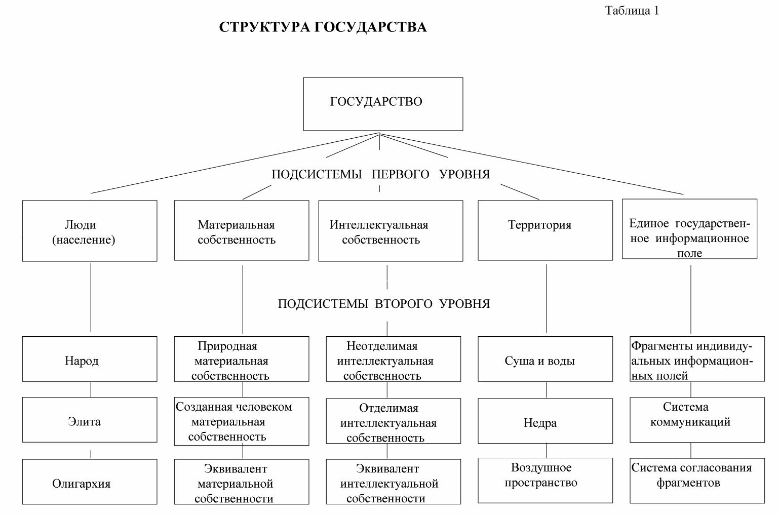 военная организация государства рф схема